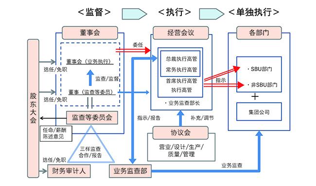 公司治理机制图