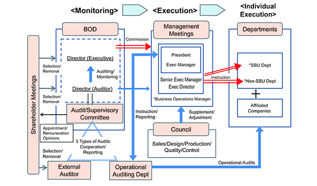 Corporate Governance System Chart
